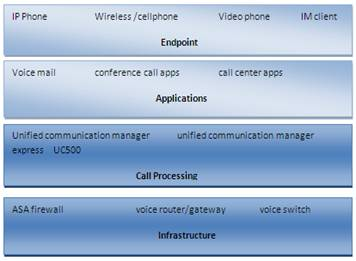 ccna voice uc infrastructure