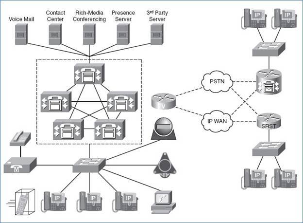ccna voice unified