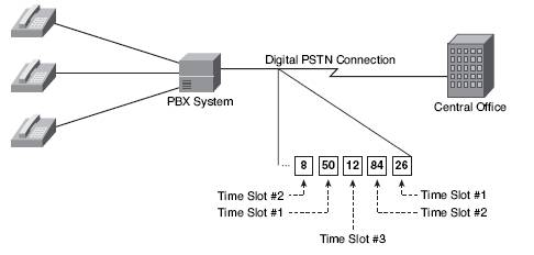 ccna voice time division
