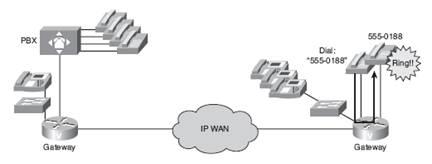 ccna voice ports