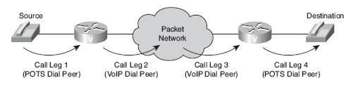 ccna voice call legs