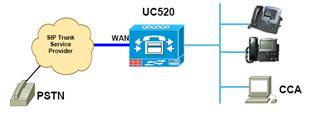 ccna voice uc500 dial plan