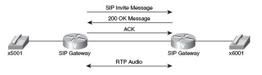 ccna voice h323 mgcp sip sccp