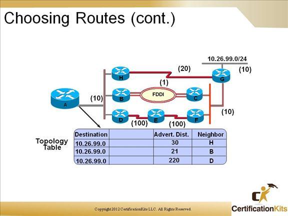 cisco-ccnp-route-eigrp-7