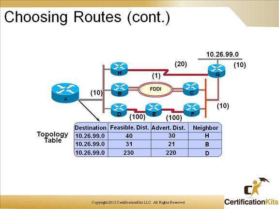 cisco-ccnp-route-eigrp-8