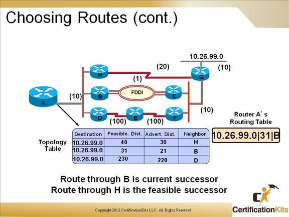 cisco-ccnp-route-eigrp-9
