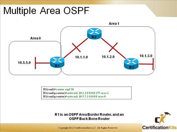 cisco-ccnp-route-2
