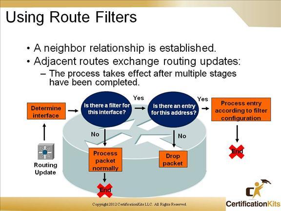 cisco-ccnp-route-prefix-lists-7