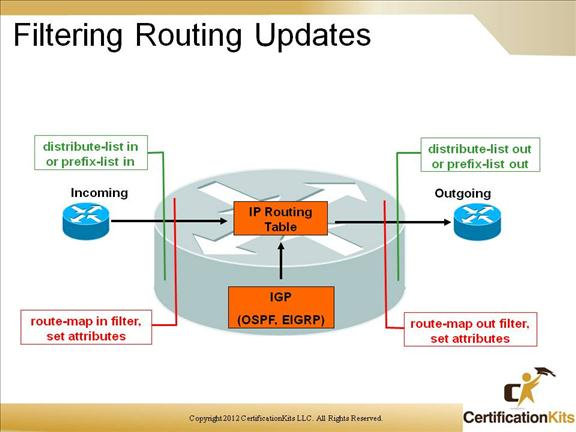 cisco-ccnp-route-map-10