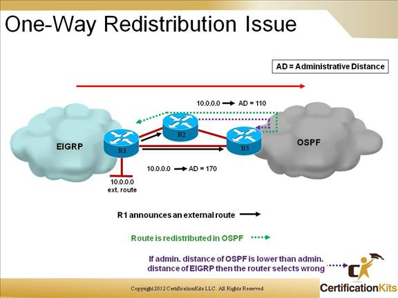 cisco-ccnp-route-redistribution-13