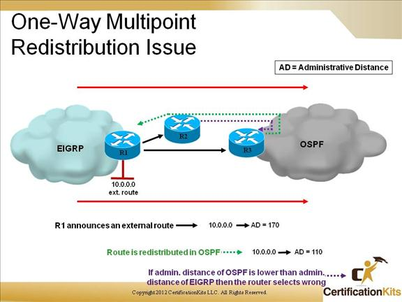 cisco-ccnp-route-redistribution-14