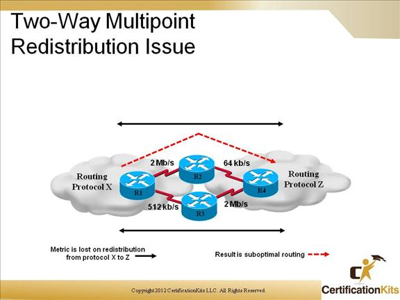cisco-ccnp-route-redistribution-15