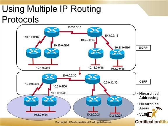 cisco-ccnp-route-redistribution-4