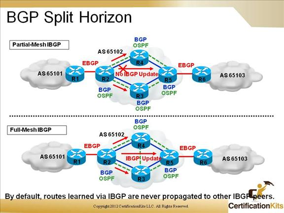 cisco-ccnp-route-bgp-12