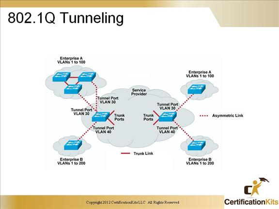 ccnp-switch-trunking-06