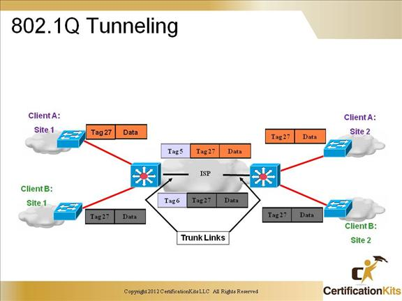 ccnp-switch-trunking-07