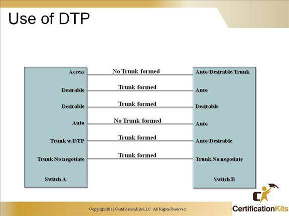 ccnp-switch-trunking-10