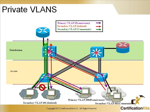 ccnp-switch-private-vlans-1