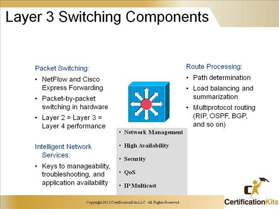 Cisco CCNP SWITCH Inter-VLAN Routing – CertificationKits com