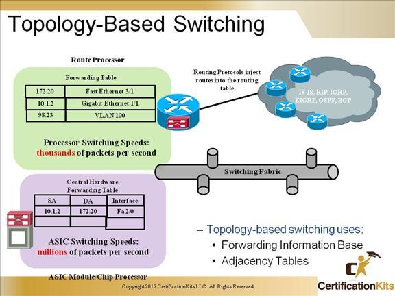 ccnp-switch-inter-vlan-08
