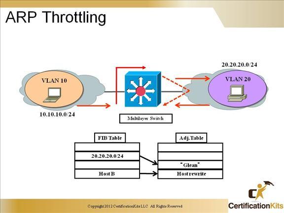 ccnp-switch-inter-vlan-09