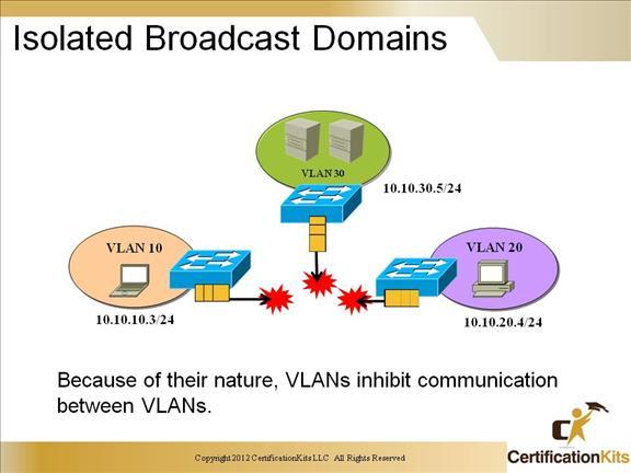 ccnp-switch-inter-vlan-13