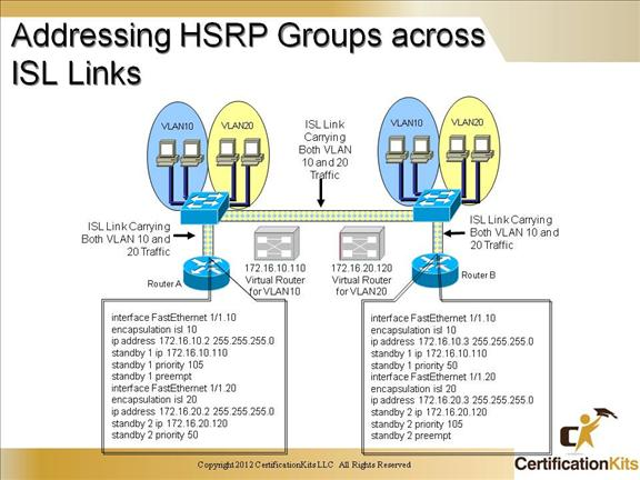 Cisco CCNP SWITCH Hot Standby Routing Protocol (HSRP