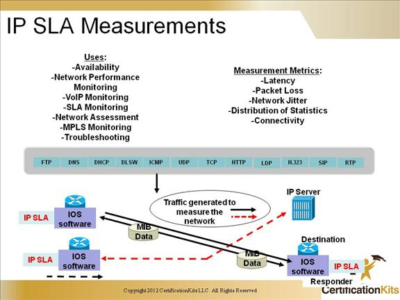 cisco ccnp switch ip sla measurements ccnp switch service level 2