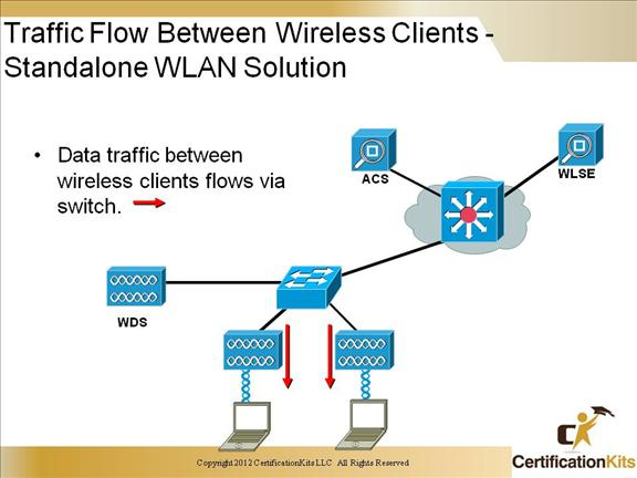 ccnp-switch-wireless-13