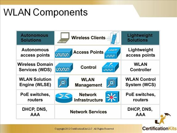 ccnp-switch-advanced-wireless-13