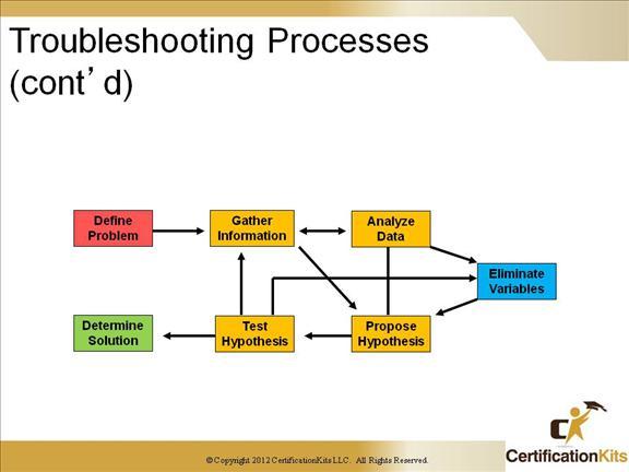 ccnp-tshoot-tools-03