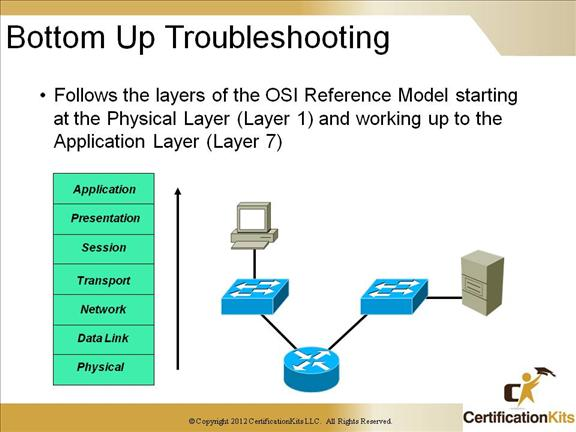 Cisco CCNP TSHOOT Troubleshooting Networks