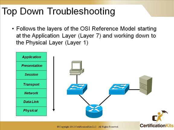 ccnp-tshoot-complex-07