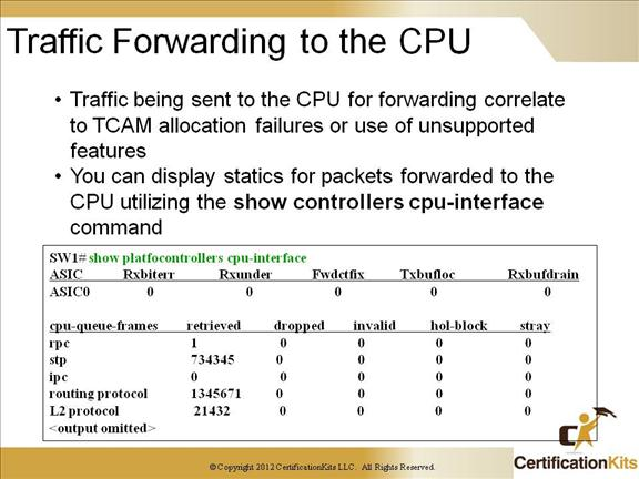 cisco-ccnp-tshoot-switching-17