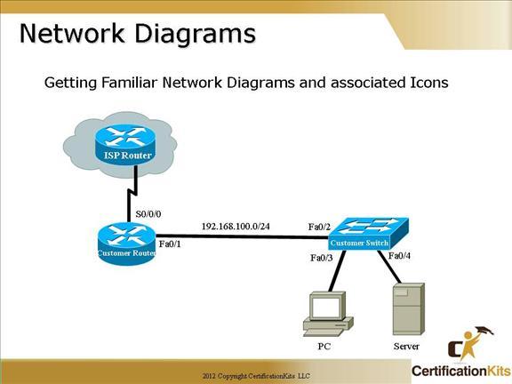 cisco-ccna-networking-3