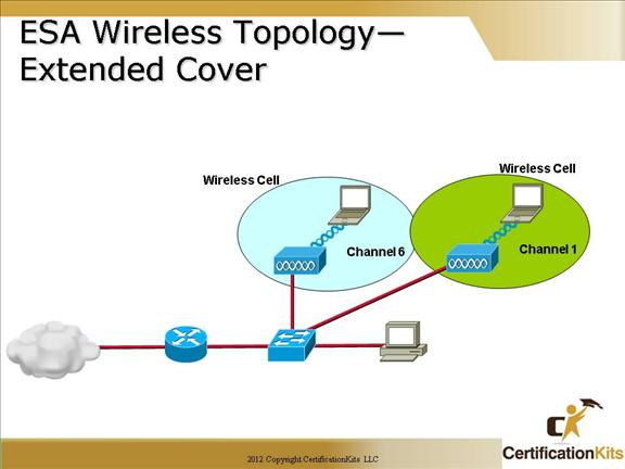 cisco-ccna-wireless-3