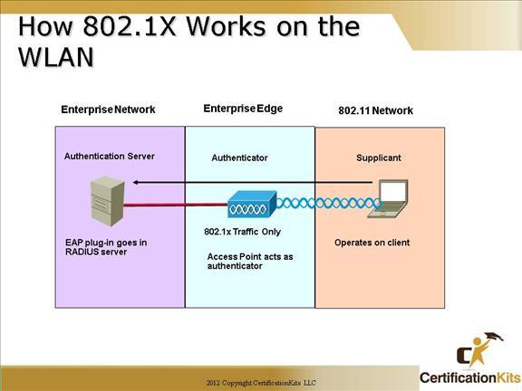 cisco-ccna-wireless-6