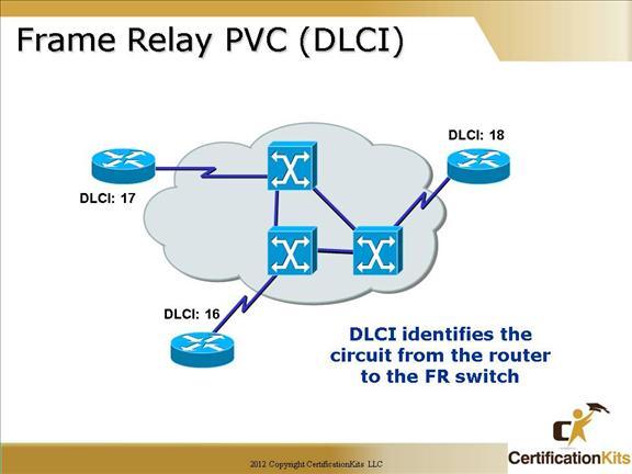 cisco-ccna-frame-relay-04
