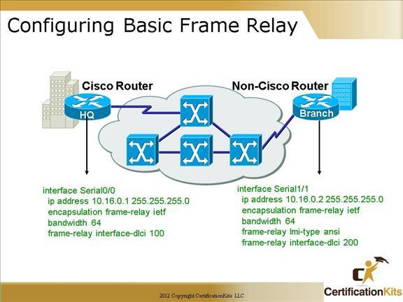 cisco-ccna-frame-relay-11
