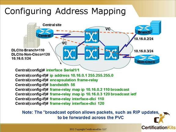 Cisco CCNA Frame Relay Part V CertificationKitscom