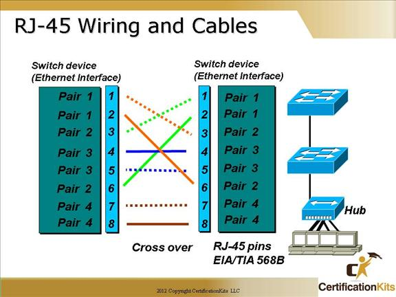 cisco ethernet cable wiring diagram complete wiring diagrams \u2022 cat 6 plug wiring diagram cisco ccna ethernet technologies part ii certificationkits com rh certificationkits com cat 6 ethernet cable wiring diagram ethernet cable schematic