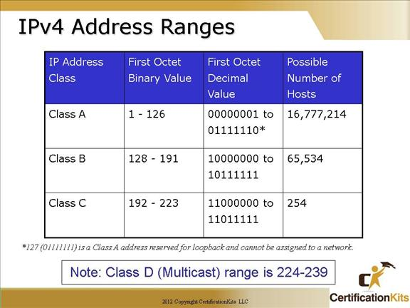 cisco-ccna-subnetting-01