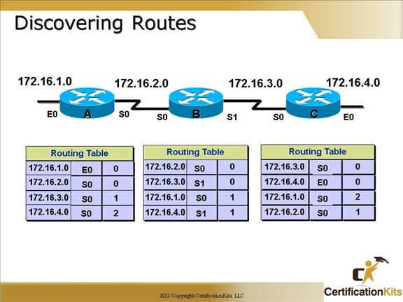 cisco-ccna-dynamic-routing-03