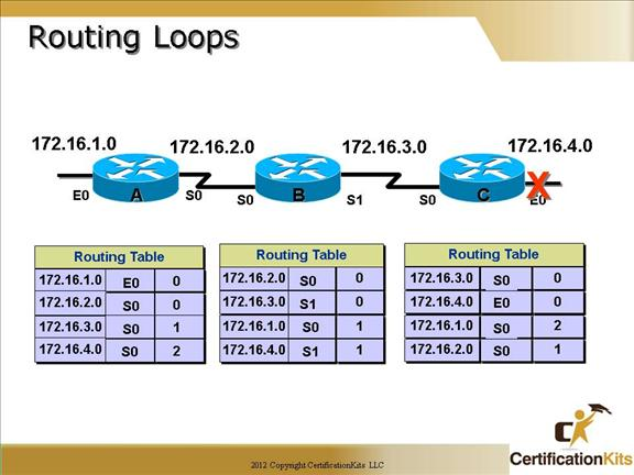 cisco-ccna-dynamic-routing-04