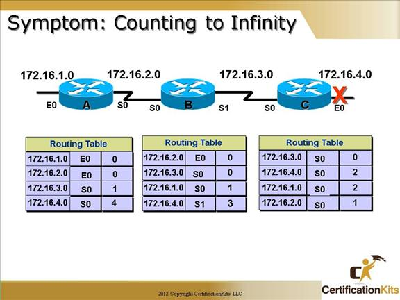 cisco-ccna-dynamic-routing-05
