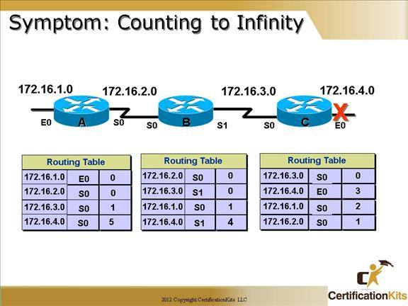 cisco-ccna-dynamic-routing-06