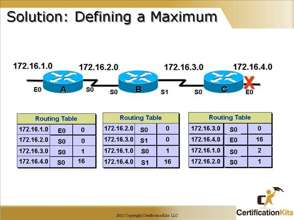 cisco-ccna-dynamic-routing-07