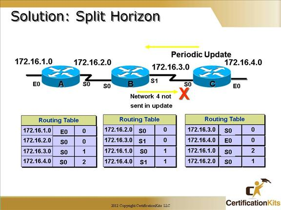 cisco-ccna-dynamic-routing-08