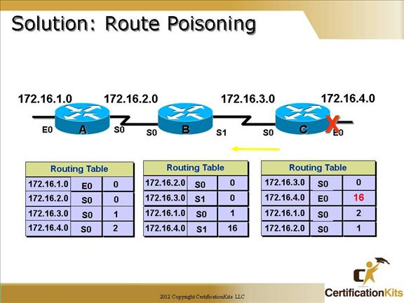 cisco-ccna-dynamic-routing-09