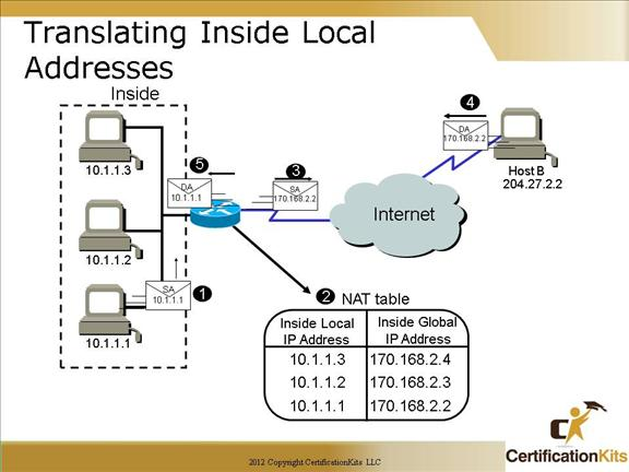 cisco-ccna-nat-6